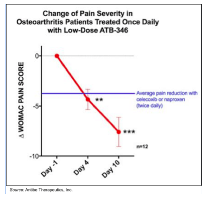 ATE.V: Enrollment Continuing for Phase 2b Study of ATB-346; Data Expected in 1Q18