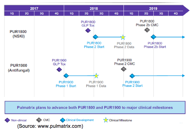 PULM: MHRA Authorizes CTA; Patient Screening Commences!