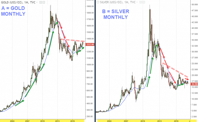 Gold Looks More Bullish Than Silver Ceo Money From Wfn1