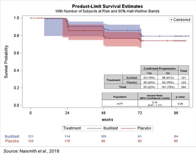 MNOV: MN-166 Shows 26% Reduction in Disability Progression in Progressive MS Phase 2 Study