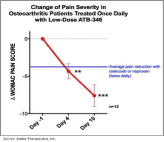 V.ATE: Data from Phase 2b Trial of ATB-346 Expected Week of Mar. 19, 2018