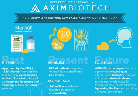 AXIM Biotechnologies (AXIM) Advancing Multi-faceted Medical