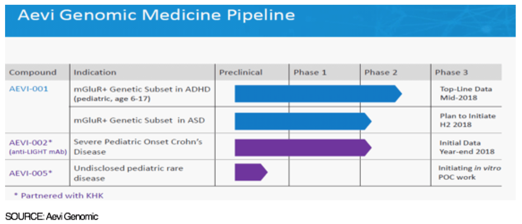 GNMX: ASCEND Timeline On-Track, Topline ~Mid-2018. Additional Pipeline Expansion