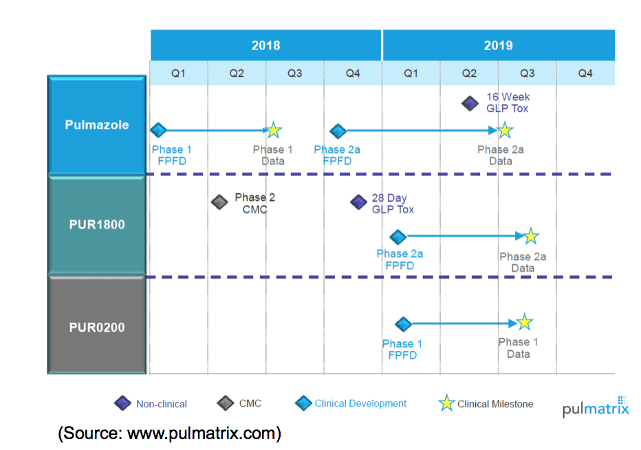 PULM: 2017 Financial Results; Business Update for 2018
