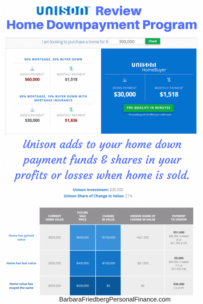Unison Review – Down Payment Program for Borrowers and More