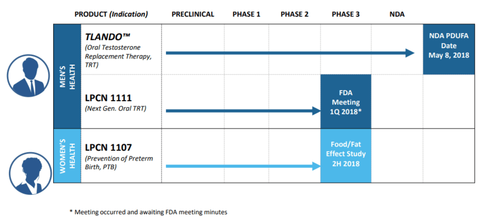 LPCN: Coming at the FDA Like a Spider Monkey