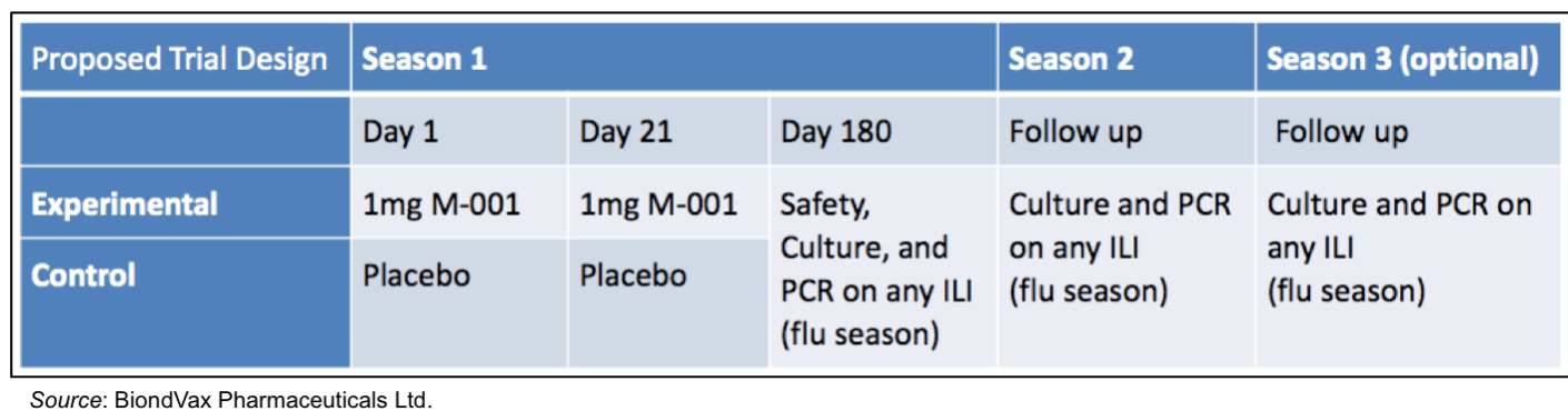 BVXV: Set to Initiate Phase 3 Clinical Trial of Universal Influenza Vaccine Candidate in 2H18