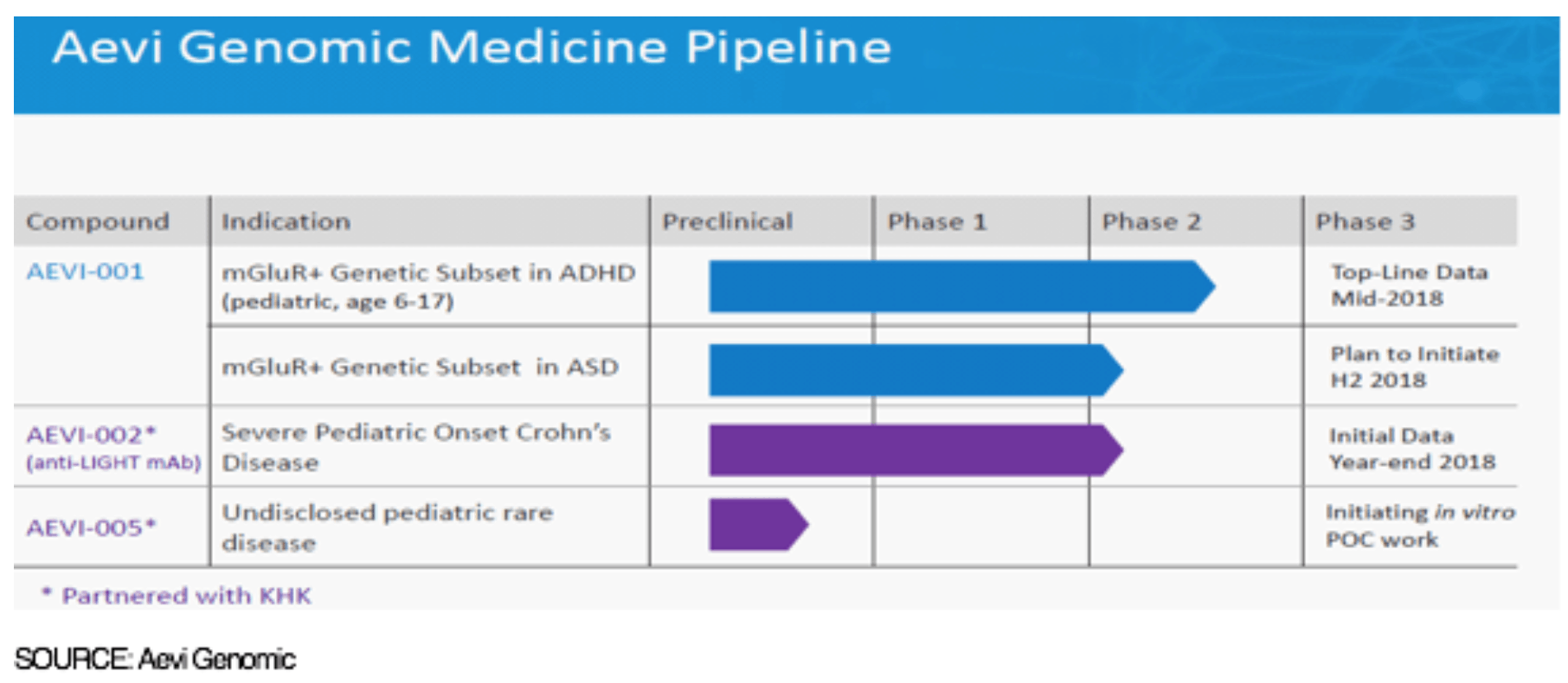 GNMX: Development Timelines Intact, Including AEVI-001 Ph2 ADHD Data Expected ~Mid-Year