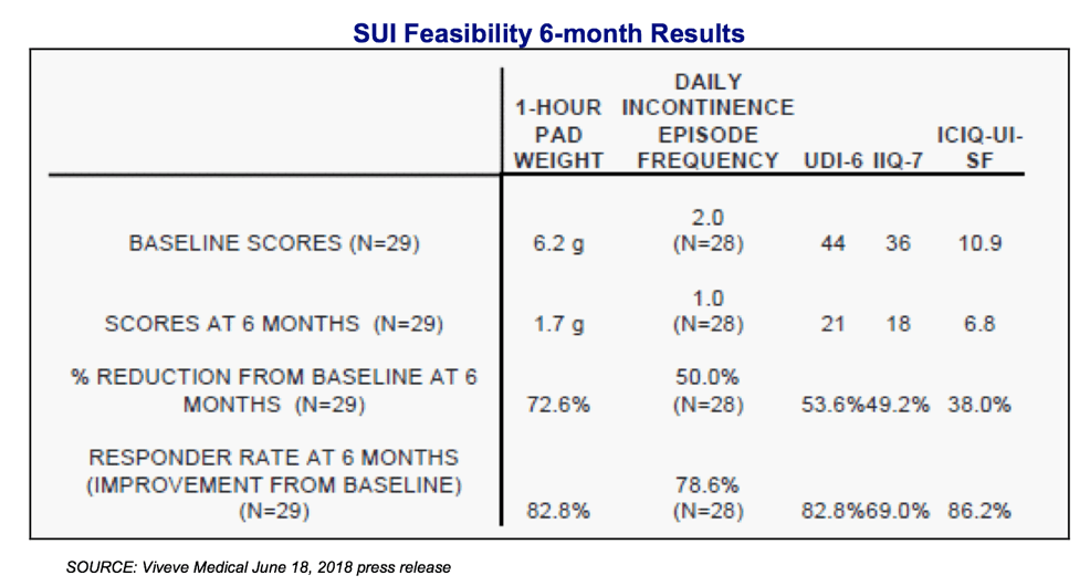 VIVE: Compelling SUI Feasibility Study 6-Month Data. SUI LIBERATE RCTs On-Deck