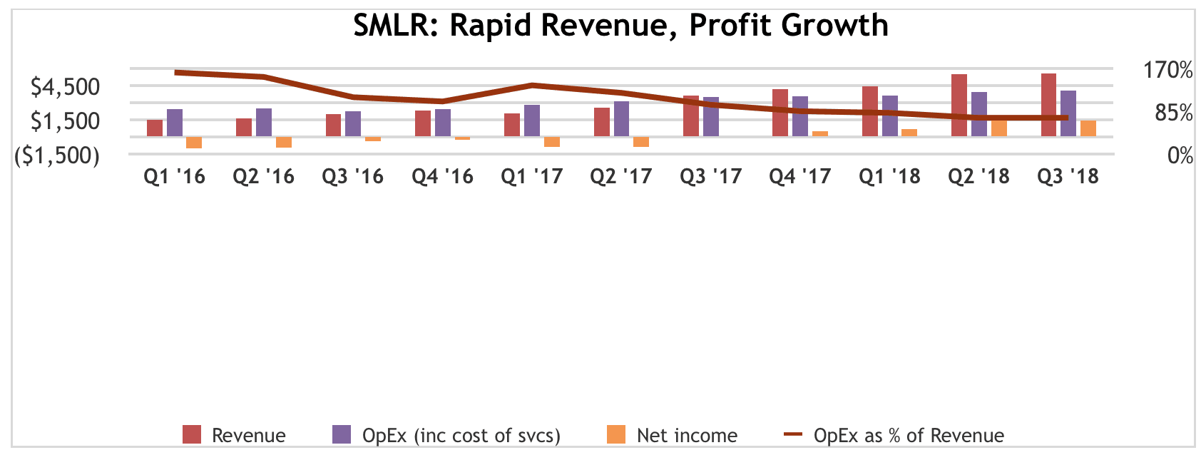 SMLR: Revenue up 55%, cash flow continues to churn, balance sheet cleaned, moving PT to $35/share