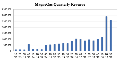 MNGA: MagneGas Expanding in Domestic Industrial Gas Business & Pursuing European Grants