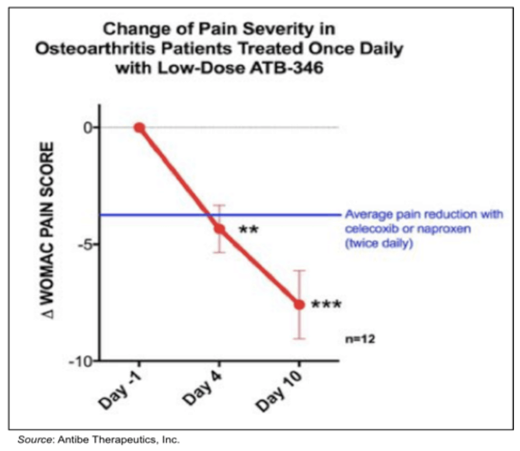 V.ATE: Part 1 of Phase 2b Dose-Ranging, Efficacy Study of ATB-346 Complete…