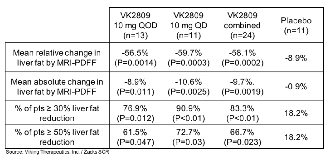 VKTX: Phase 2 Data for VK2809 Presented at AASLD…