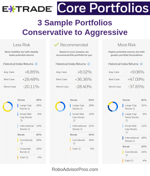 E*TRADE Core Portfolios from conservative to aggressive