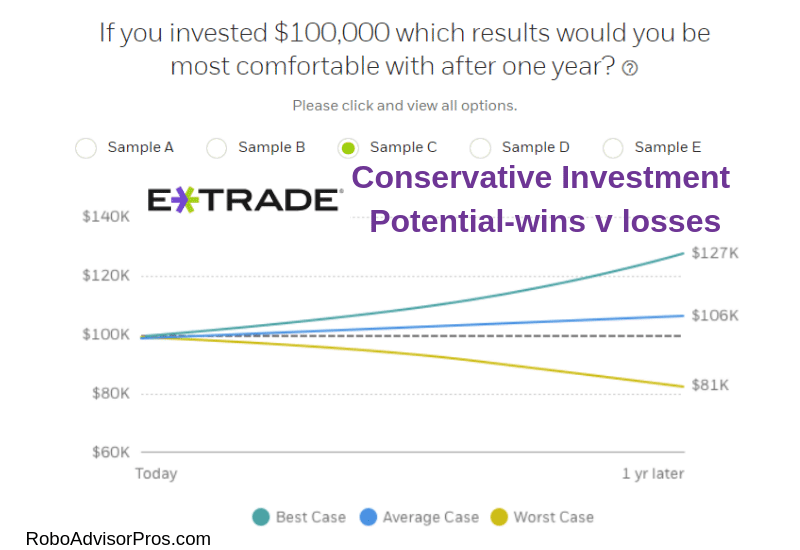 E*TRADE Core Portfolios Conservative returns