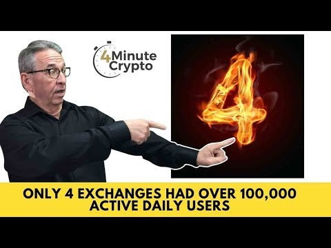 Only 4 Crypto Exchanges Have Over 100,000 Active Users