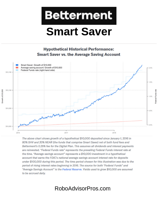 Betterment Smart Saver – Earn Higher Returns on Your Cash