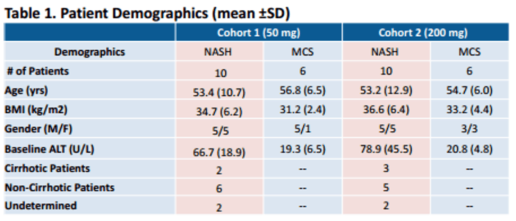 DRRX: Pipeline Update: Focus Is On Accelerating DUR-928 in NASH and Other High-Potential Indications