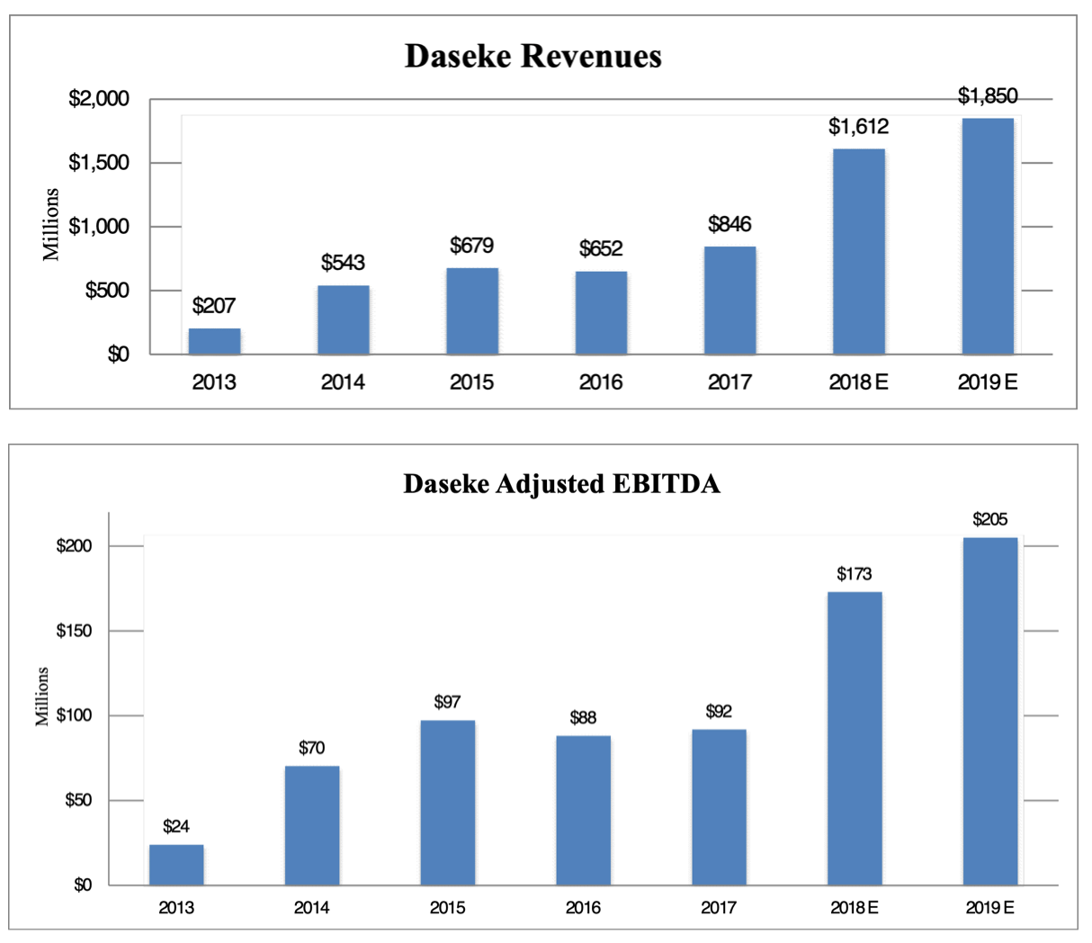 DSKE: Daseke pre-announces strong 4Q; Revenues and Adj. EBITDA above expectations