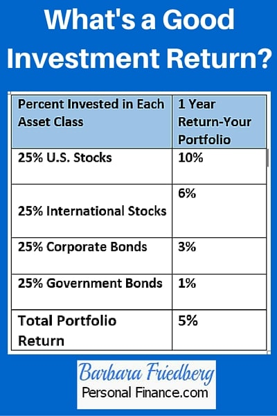 What is a good investment return? Learn how to calculate it.
