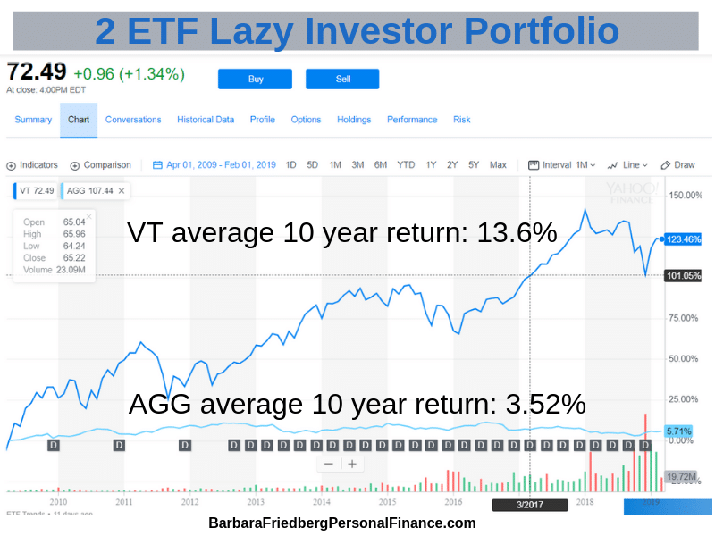 Lazy Investors Asset Allocation