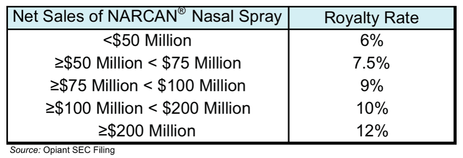OPNT: Strong Revenue Growth for NARCAN® Nasal Spray…