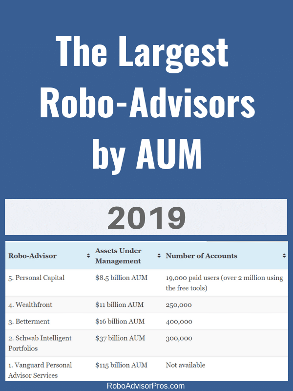 Robo-advisors With the Most Assets Under Management -2019