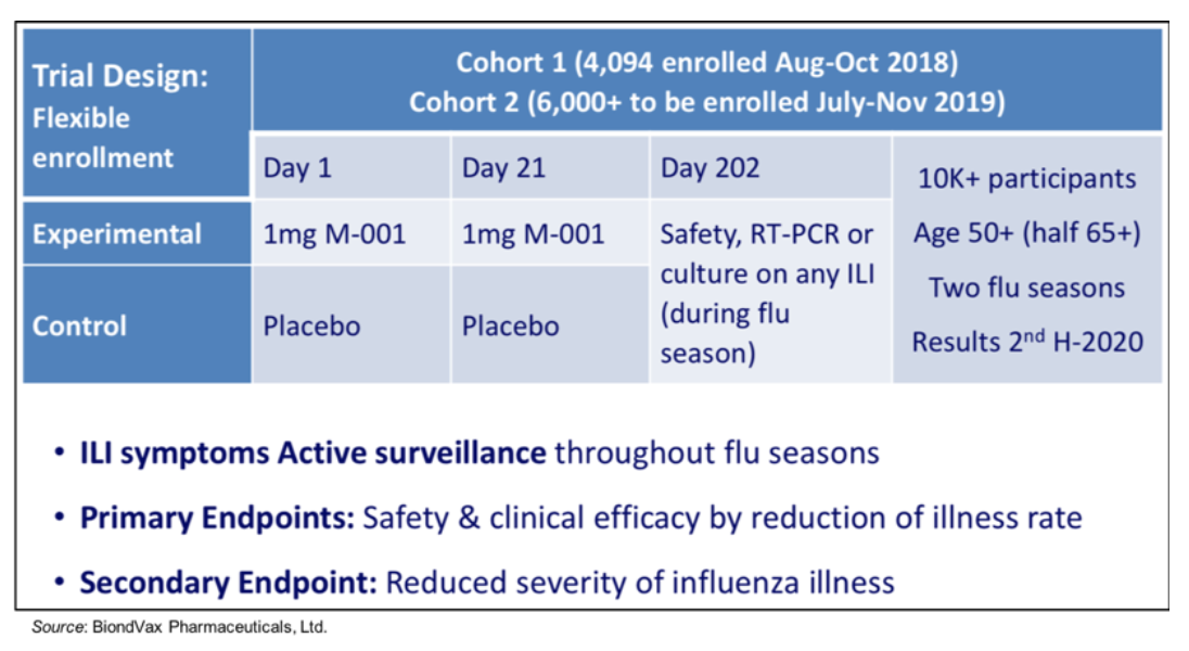 BVXV: Update on Phase 3 Clinical Trial of Universal Influenza Vaccine…