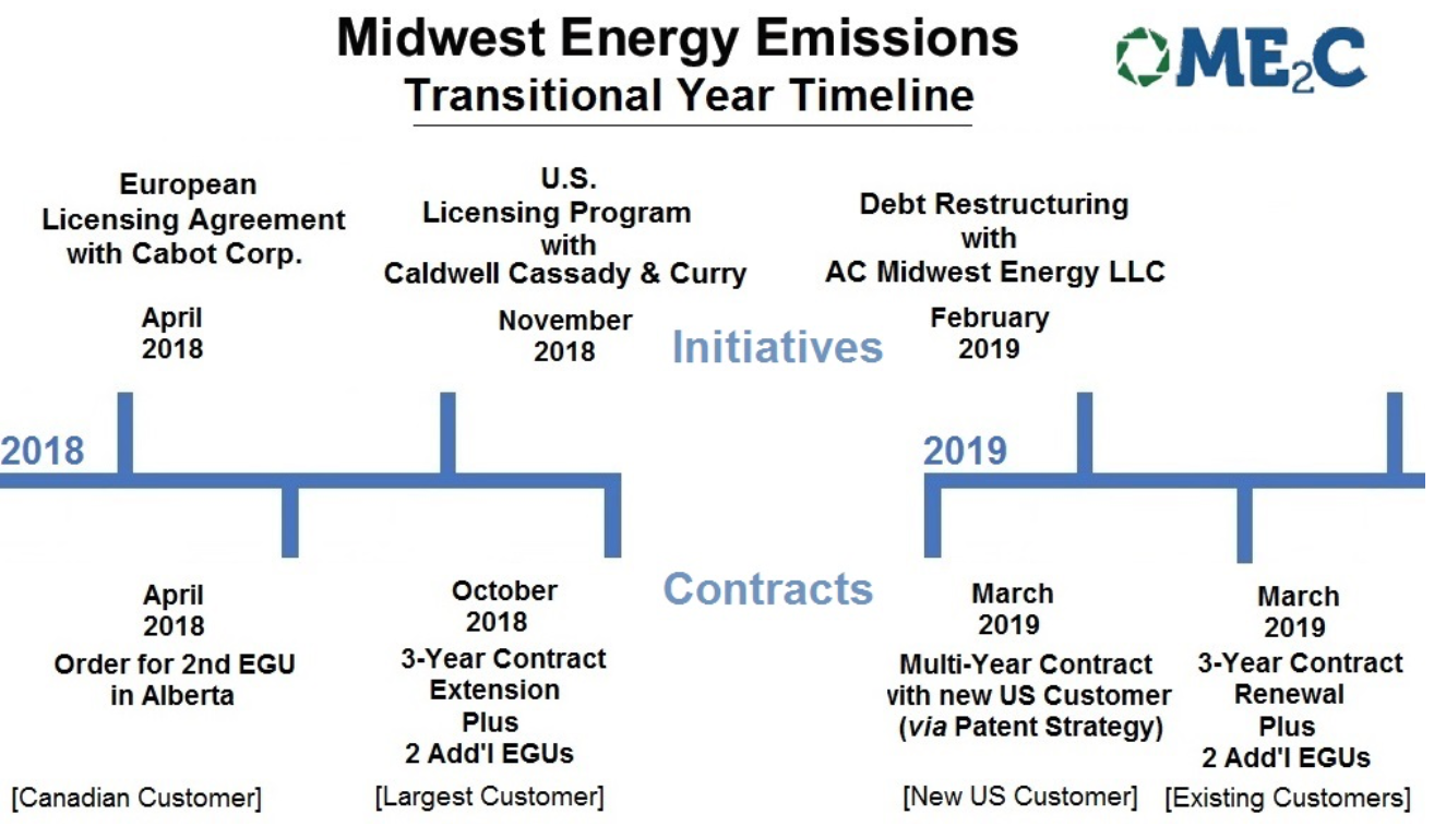 MEEC: Midwest Energy Emissions Reports Above Expectations 1st quarter & Provides Positive Outlook for 2019