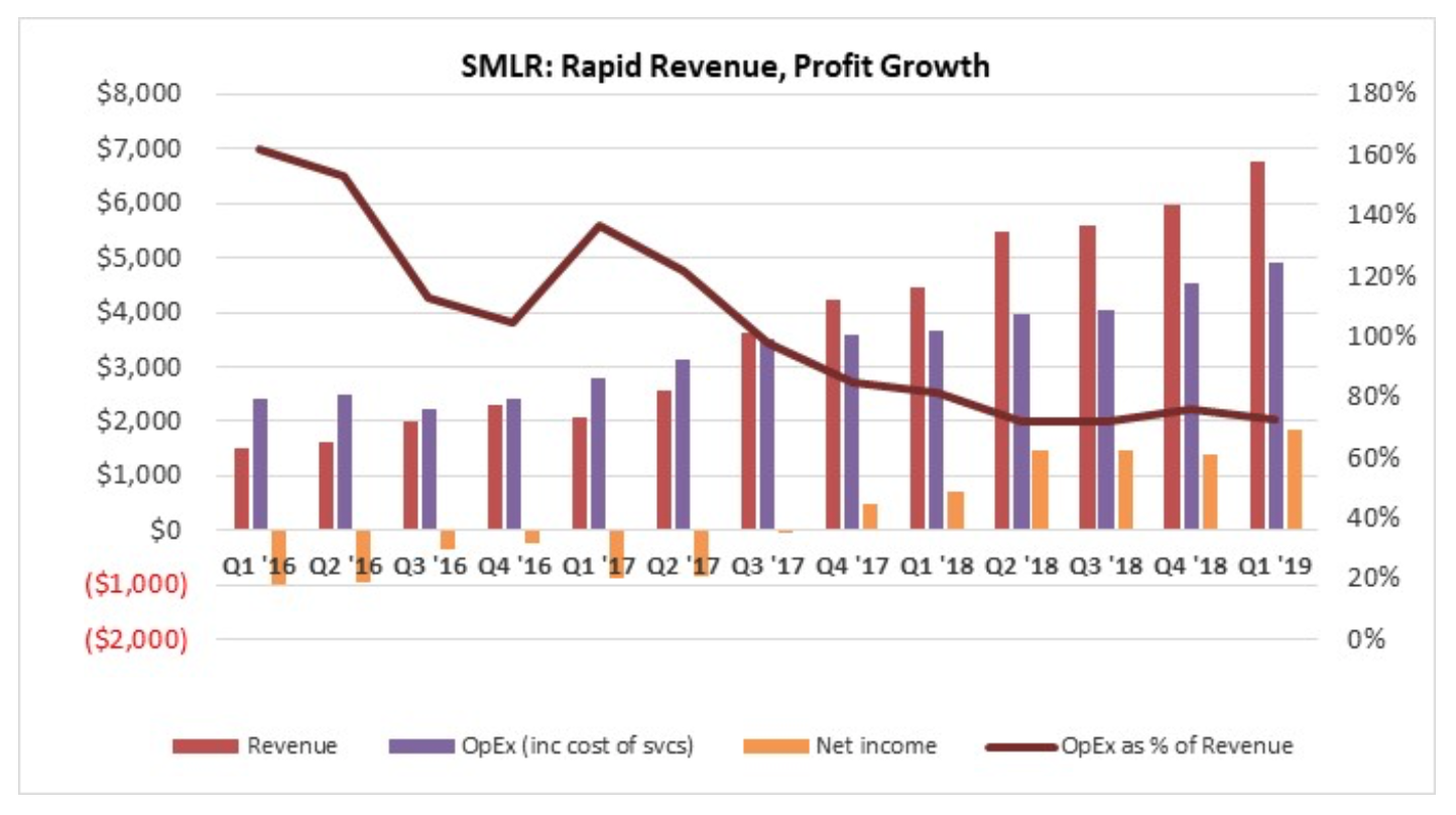 SMLR: No Slowing Down Into 2019. Record Revenue, EPS. Cash Flow Churning. Moving PT to $50/share