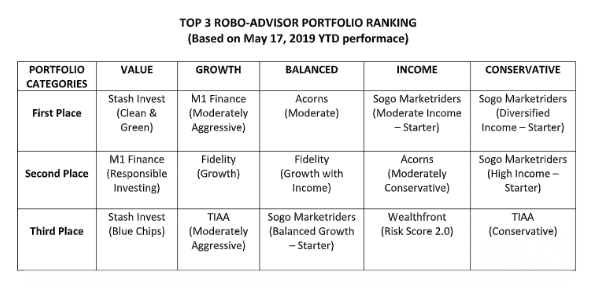 Best Robo-Advisor Returns YTD – June 2019
