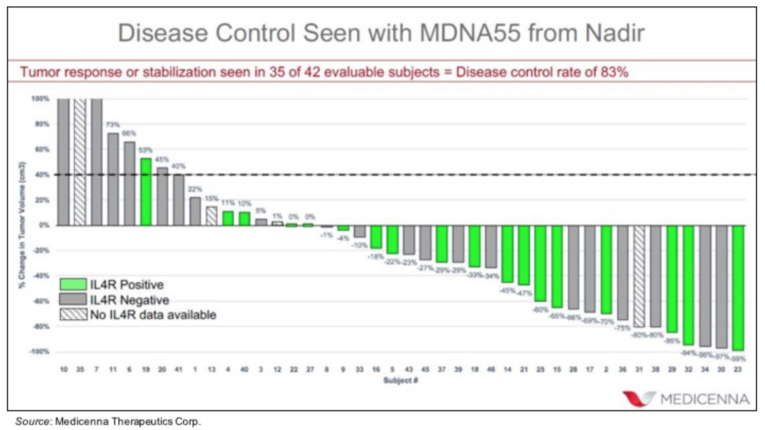 MDNA.TO: Highly Encouraging Preliminary Results from Phase 2b Trial in rGBM…