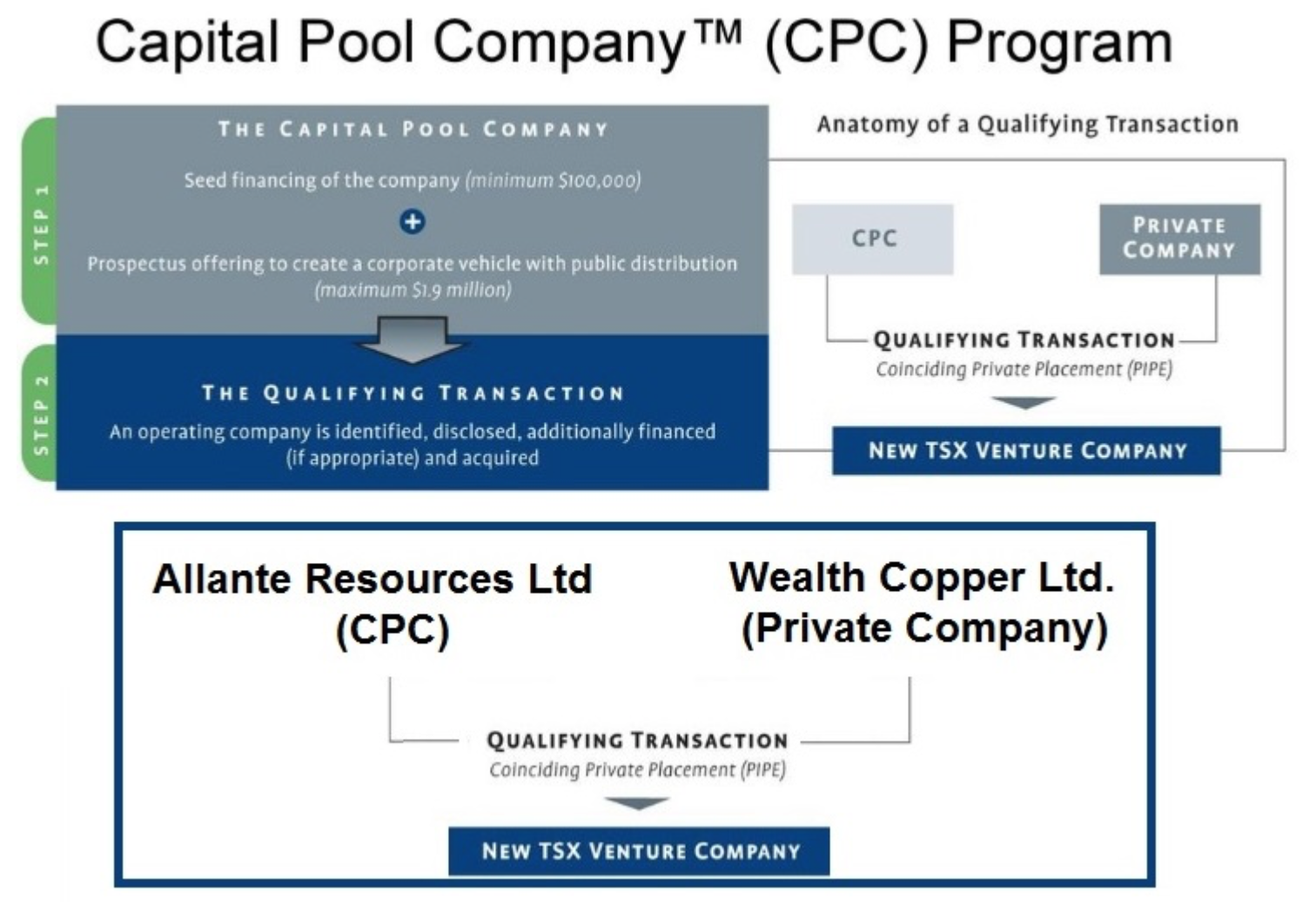 WML.V: Wealth Minerals Advances Planned Transfer of Copper Assets to Shareholders