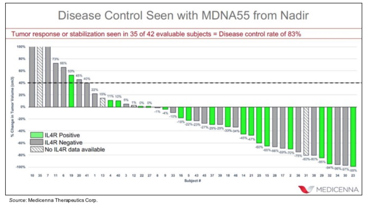 MDNA.TO: Meeting Soon with the FDA to Discuss Regulatory Path Forward for MDNA55…