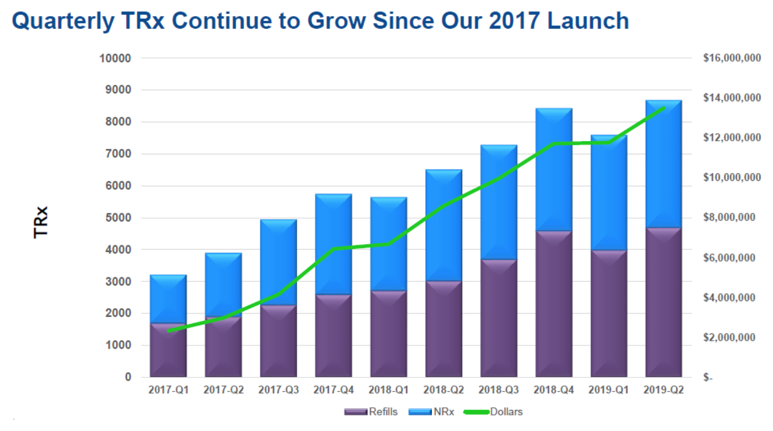 MNKD: Q2 2019: Record Revenue, Margins as Rx Continue to Ramp. Clinical Evidence Driving Adoption