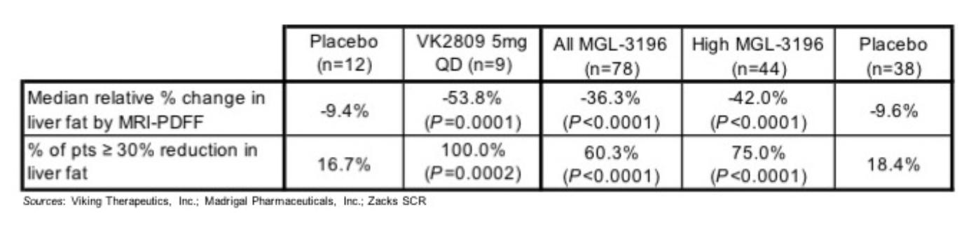 VKTX: Awaiting Feedback from FDA regarding pre-IND submission; Phase 2b trial in NASH expected to initiate 2H19…