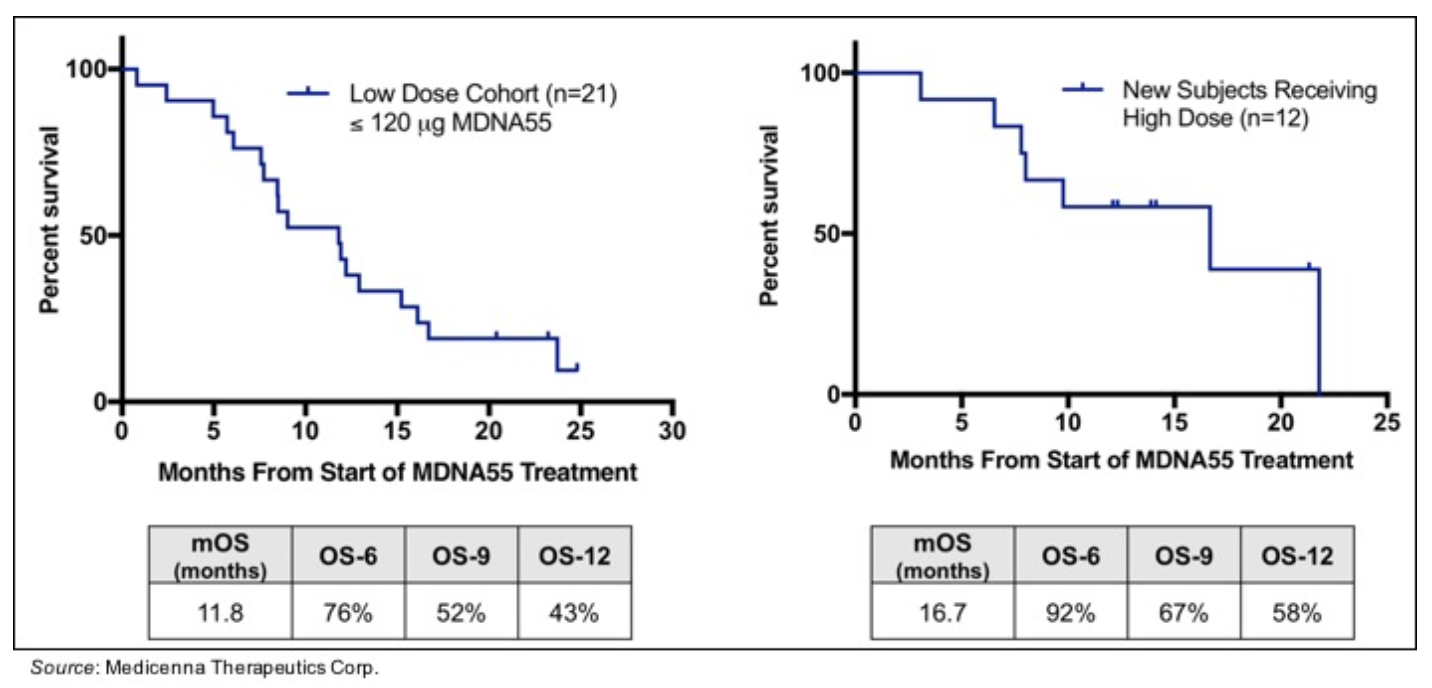 MDNA.TO: Increased Overall Survival in rGBM Patients Seen with High Dose MDNA55…