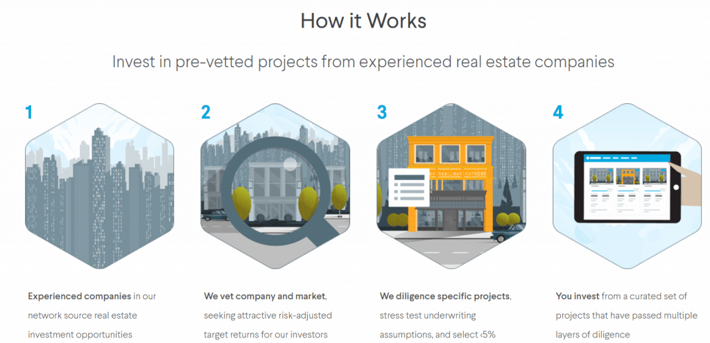 How EquityMultiple Real Estate Crowdfunding Works
