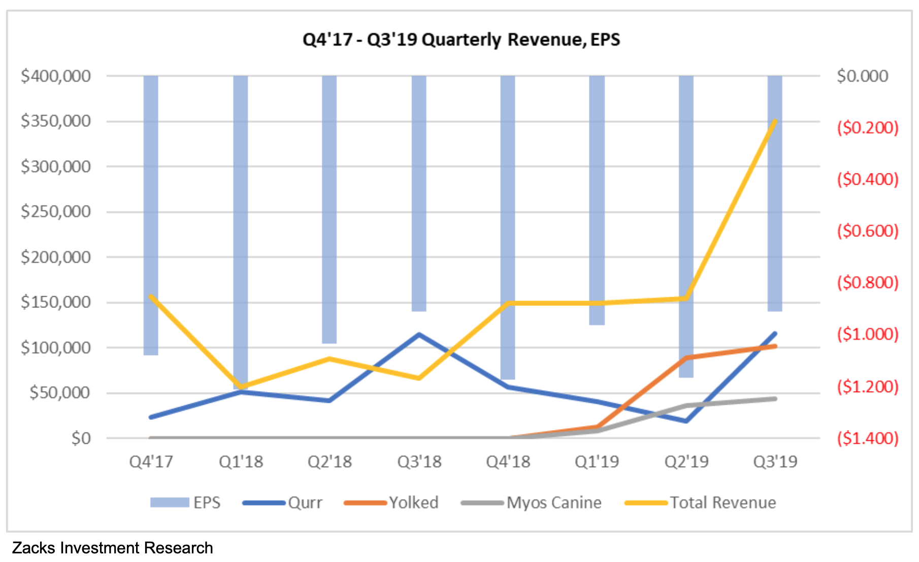 MYOS: Q3 2019 Update: Positive Clinical Data, Word-of-Mouth Driving Consumer & Professional Demand
