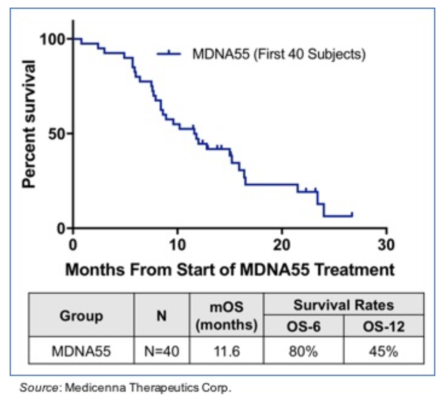MDNA.TO: Updated MDNA55 P2b Data Continues to Exceed Currently Available rGBM Therapies…