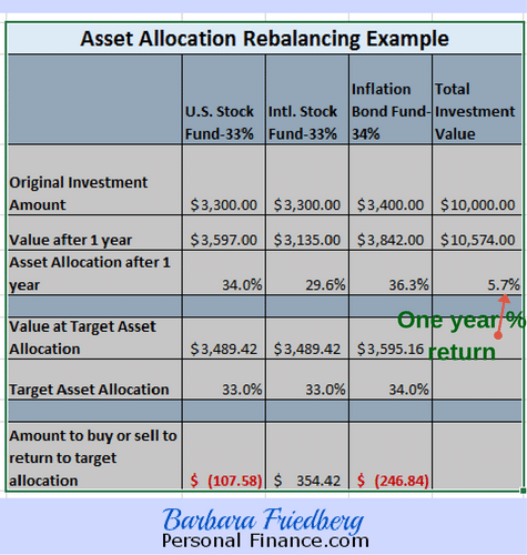 How to rebalance your asset allocation steps