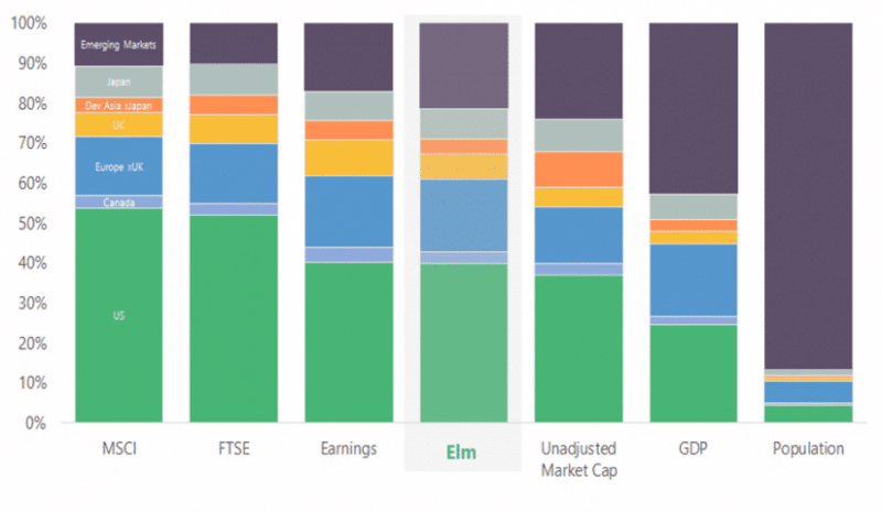 Elm partners asset allocation vs various benchmarks