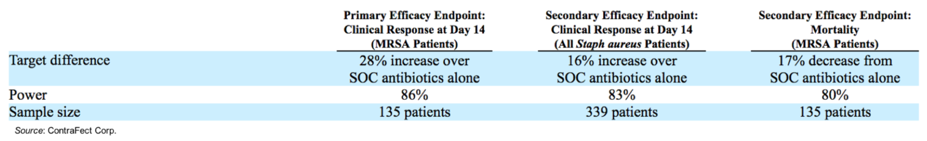 CFRX: Interim Futility Analysis for Phase 3 DISRUPT Trial Once 60% Enrolled…