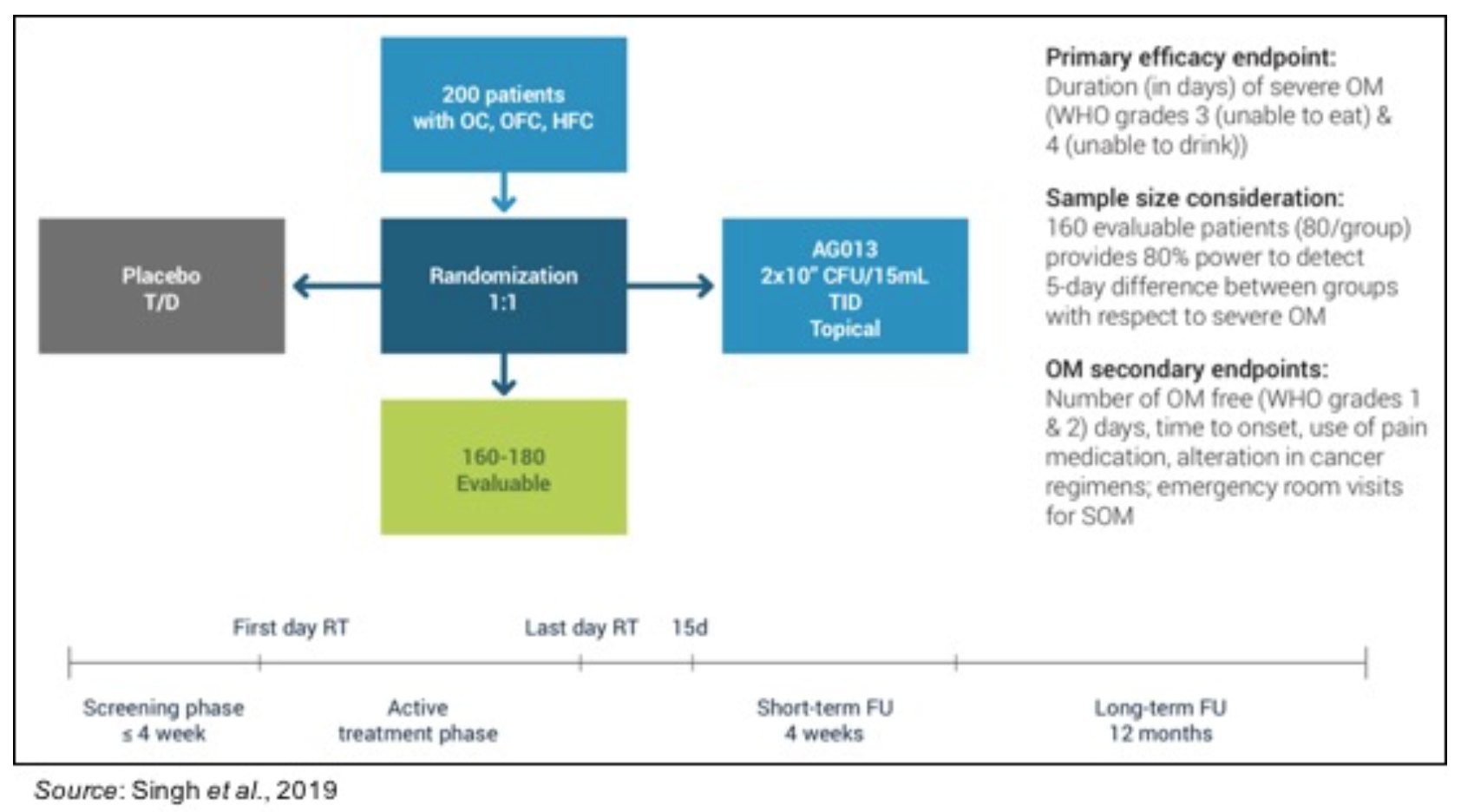 OGEN: Results from Phase 2 Trial of AG013 in Early 2Q20…