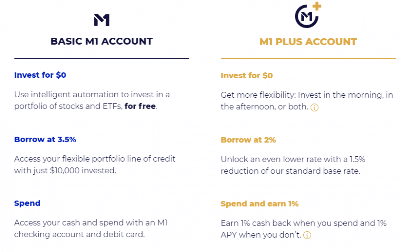 M1 Finance Promo Codes-Earn $2,500 with Fund Transfer