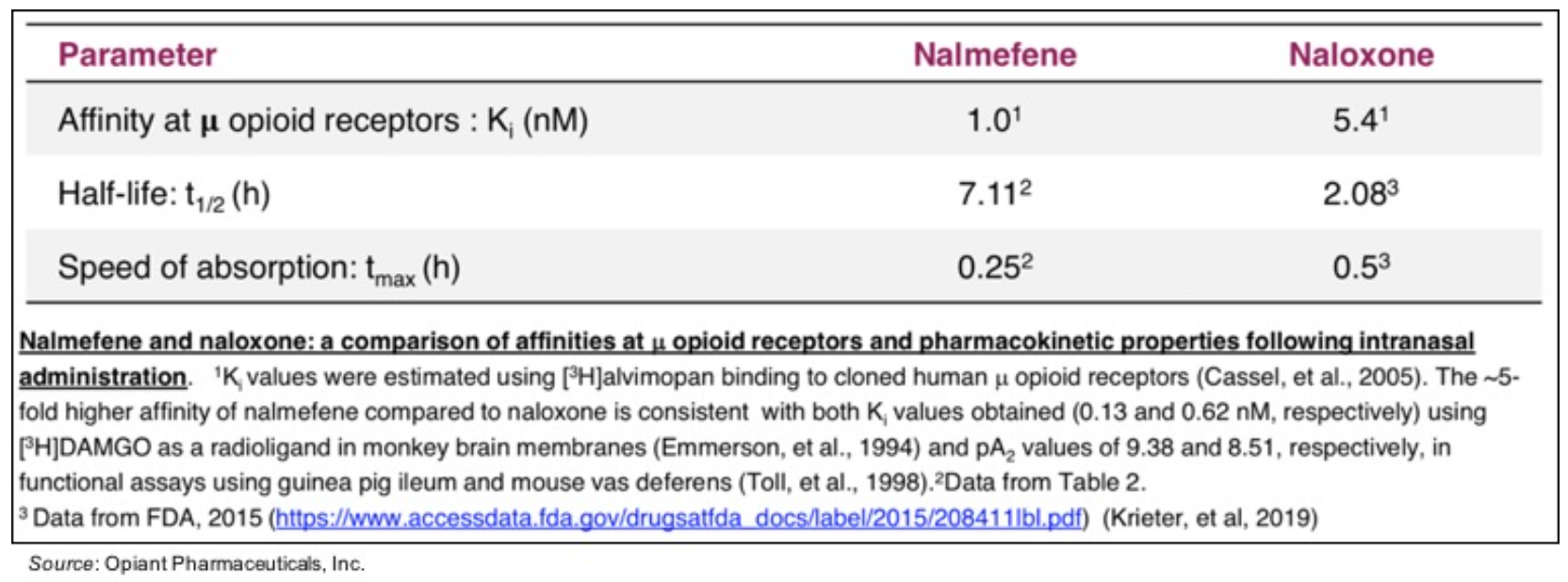 OPNT: Increased NARCAN Nasal Spray Sales Leads to Increased Royalties for Opiant…