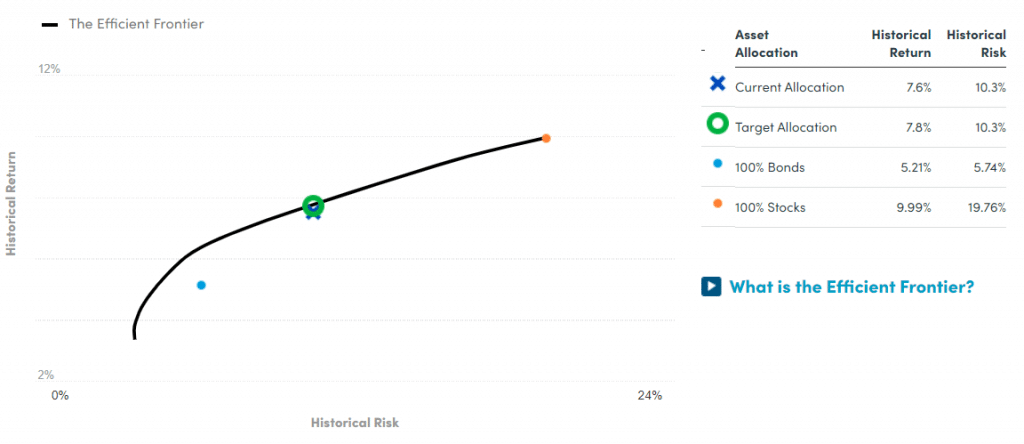 risk vs return personal capital graph