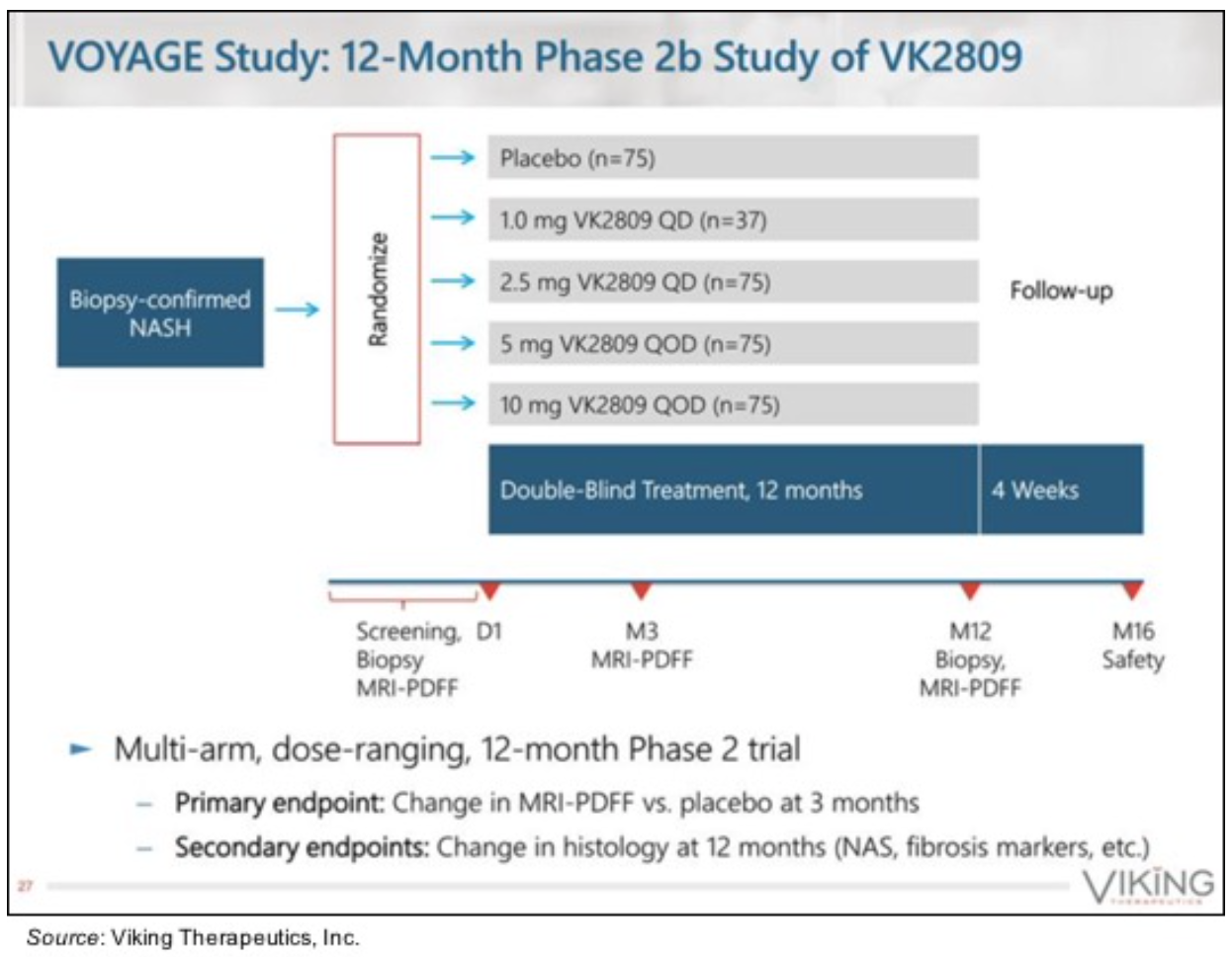 VKTX: Multiple Milestones Upcoming in 2021…