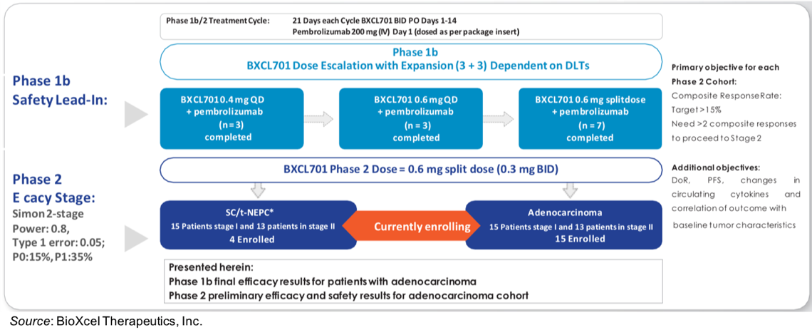 BTAI: BXCL701 Shows Encouraging Anti-Tumor Activity When Combined with Pembrolizumab in mCRPC…