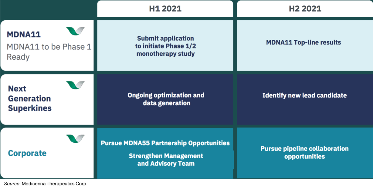 MDNA: Multiple Catalysts Expected in 2021…